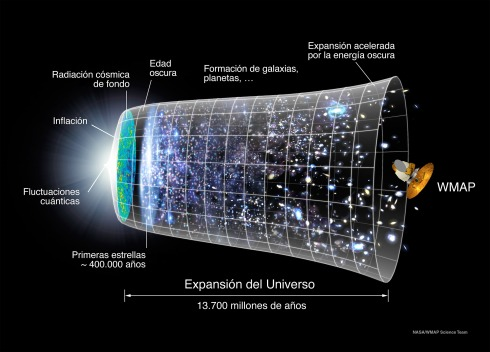 Evolución del universo | Fuente: Wikimedia Commons