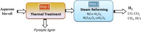 Reformado catalítico de bio-oil