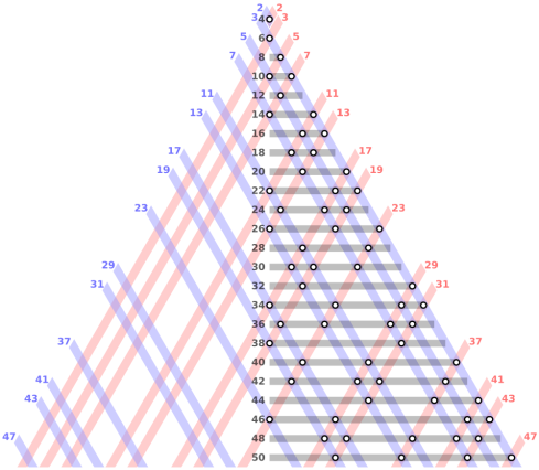 Esta figura triangular muestra cada número par como suma de diferentes números primos