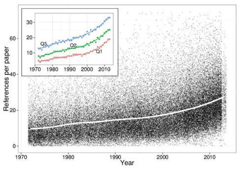 Referencias por paper en los artículos publicados en 8 revistas de ingeniería durante los últimos 40 años. La línea blanca representa la media.