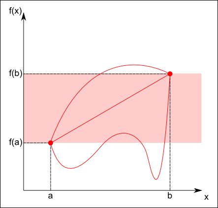 Tres posibles funciones continuas que parten y terminan en puntos comunes. Todas tienen que pasar, obligatoriamente, por la zona roja.